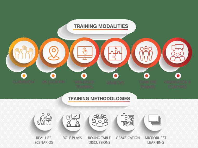 Modalities-Methodologies Slide-06-06